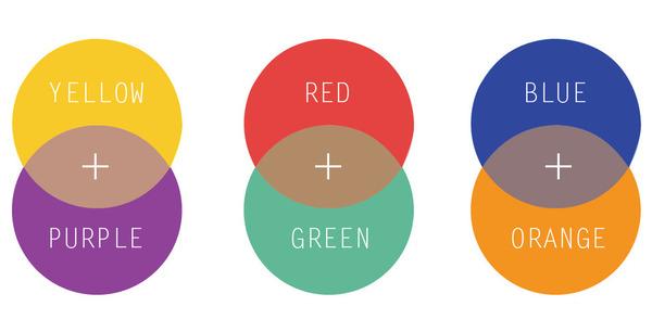 Colour Correction Basics The London